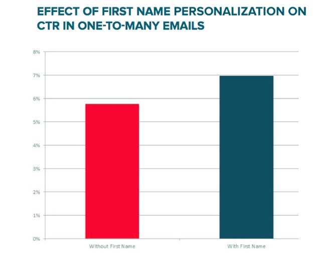 an image of bar chart analysis representing the effect of first name personalization on ctr in one-to-many emails where the blue bar represents with first name and the red bar without first name relating to the blog inbound marketing