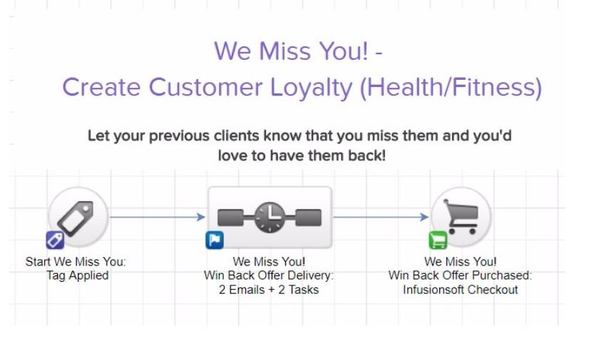customer loyalty marketing campaign