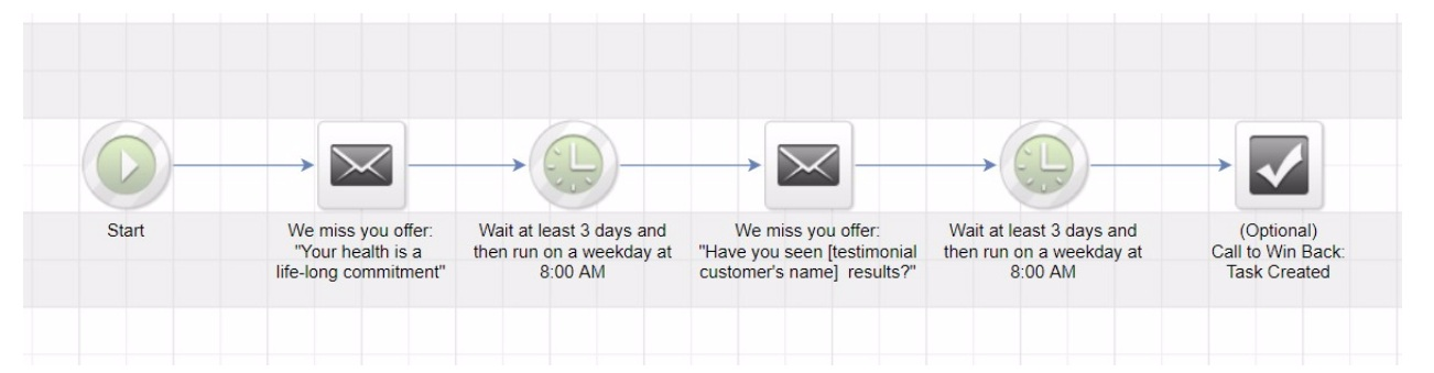 an example of follow-up marketing - email marketing campaign