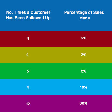 """a table with a column """"No. Times a Customer Has Been Followed Up and """"Percentage of Sales Made"""""""