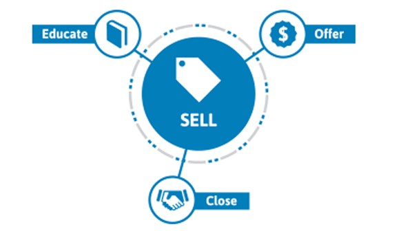 sell phase of lifecycle marketing consisting of ``Educate``, ``Offer`` and ``Close``